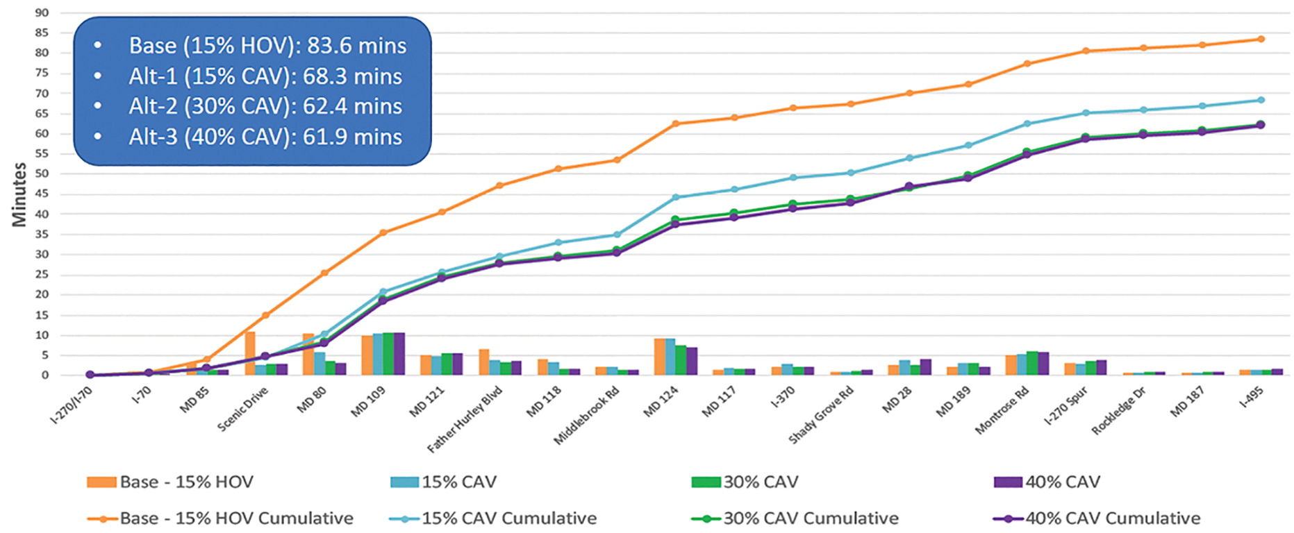 Figure 4 big reduction in travel times for CAVs