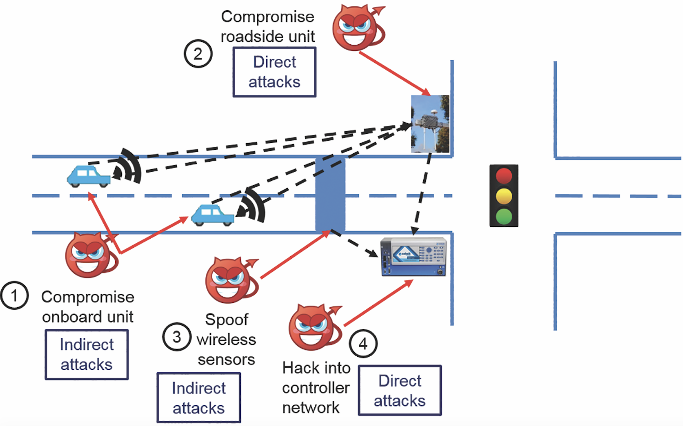 Figure 1. Four possible attack surfaces