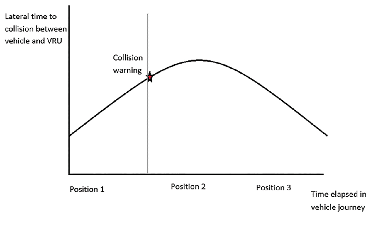 Collision warning system graph