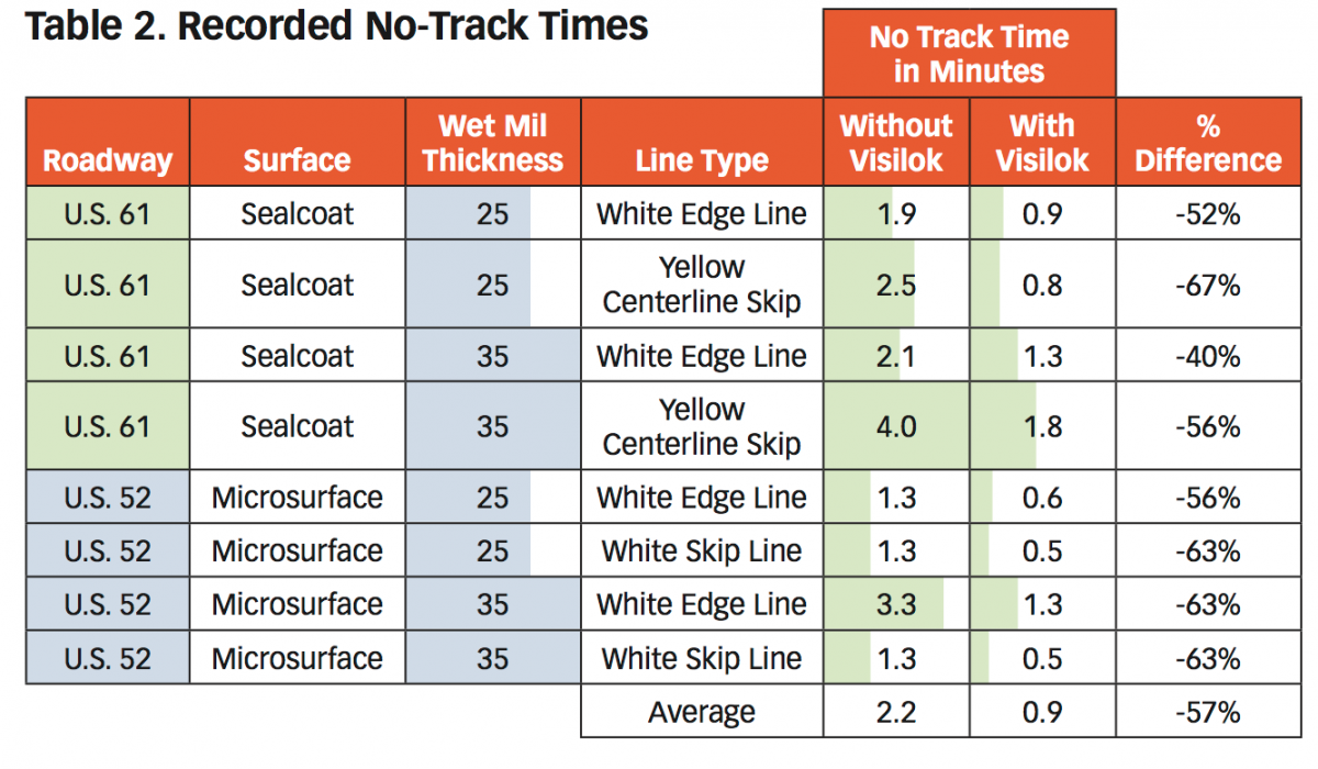 Recorded No-Track Times