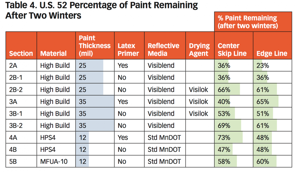 US 52 Percentage of Paint Remaining After two winters