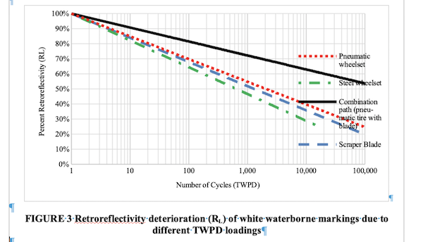 Figure 3. Retroreflectivity deterioration (RL) of white waterborne markings due to different TWPD loadings.
