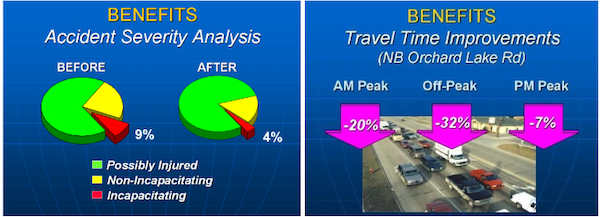 Figure 3. Accident severity analysis and travel time benefits of the  RCOC SCATS system.