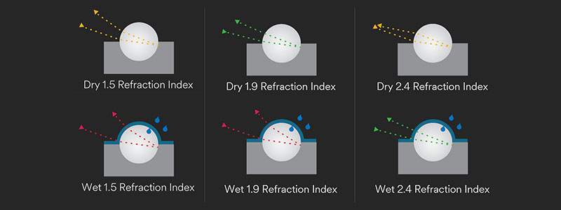 Different optics are better for returning light under different conditions.