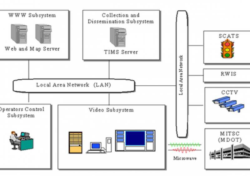 Figure 1. The system architecture of the FASTRAC TIMS and SCATS system.